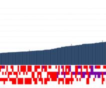 Oleic CRISPR-mediated camelina lines