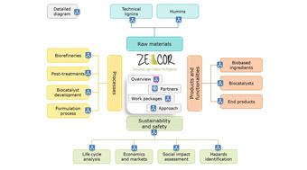 Un livre de connaissance électronique sur la valorisation en cascade des effluents de bioraffinerie